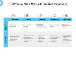 Five Phases Of ADDIE Model With Objectives And Activities