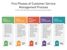 Five Phases Of Customer Service Management Process