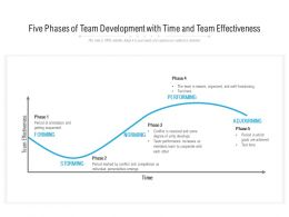 Five Phases Of Team Development With Time And Team Effectiveness