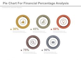 Five Pie Charts For Financial Percentage Analysis Powerpoint Slides