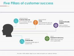 Five Pillars Of Customer Success Powerpoint Templates
