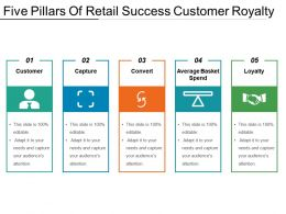 Five Pillars Of Retail Success Customer Royalty