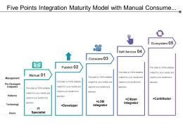 Five Points Integration Maturity Model With Manual Consume And Ecosystem