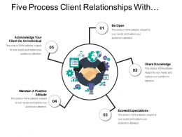 Five Process Client Relationships With Sharing Knowledge And Maintaining Positive Attitude