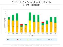 Five Scale Bar Graph Showing Monthly Client Feedback