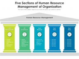 Five Sections Of Human Resource Management Of Organization