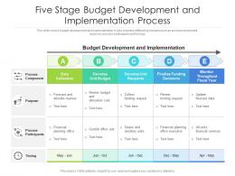Five Stage Budget Development And Implementation Process