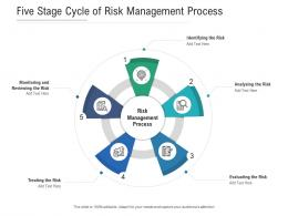 Five Stage Cycle Of Risk Management Process