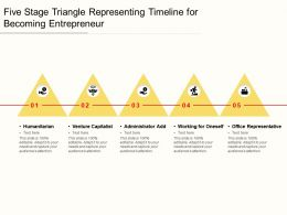 Five Stage Triangle Representing Timeline For Becoming Entrepreneur