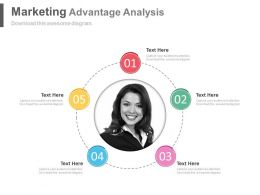 Five Staged Circle Marketing Advantage Analysis Powerpoint Slide