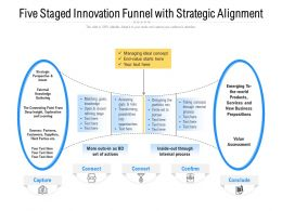 Five Staged Innovation Funnel With Strategic Alignment