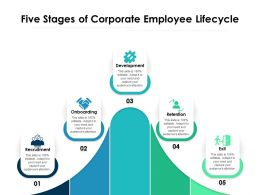 Five Stages Of Corporate Employee Lifecycle