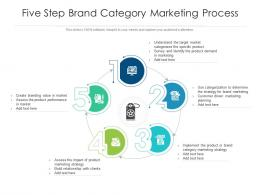 Five Step Brand Category Marketing Process