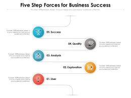 Five Step Forces For Business Success
