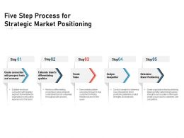 Five Step Process For Strategic Market Positioning