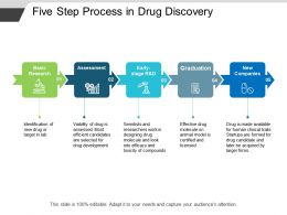 Five Step Process In Drug Discovery