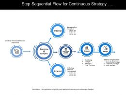 Five Step Sequential Flow For Continuous Strategy Process Of Scanning Planning And Analysing