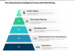 Five Steps Business Intelligence Process With Data Mining Pyramid