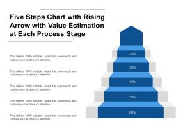 Five Steps Chart With Rising Arrow With Value Estimation At Each Process Stage