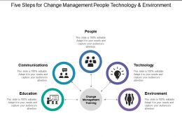 Five Steps For Change Management People Technology And Environment