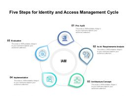 Five Steps For Identity And Access Management Cycle