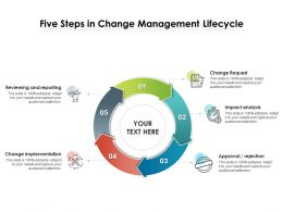 Five Steps In Change Management Lifecycle