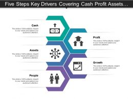 Five Steps Key Drivers Covering Cash Profit Assets Growth And People