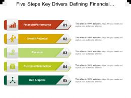 Five Steps Key Drivers Defining Financial Performance Growth Potential Revenue And Customer Satisfaction