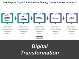 Five Steps Of Digital Transformation Strategy Culture Process Innovation