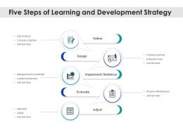 Five Steps Of Learning And Development Strategy