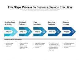 Five Steps Process To Business Strategy Execution