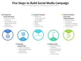 Five Steps To Build Social Media Campaign