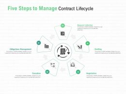 Five Steps To Manage Contract Lifecycle