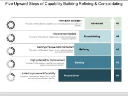 Five Upward Steps Of Capability Building Refining And Consolidating