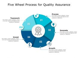 Five Wheel Process For Quality Assurance