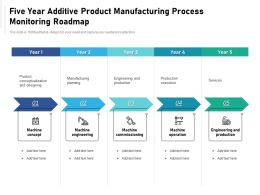 Five Year Additive Product Manufacturing Process Monitoring Roadmap