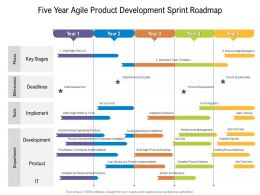 Five Year Agile Product Development Sprint Roadmap