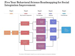 Five Year Behavioral Science Roadmapping For Social Integration Improvement