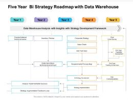Five Year Bi Strategy Roadmap With Data Warehouse