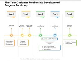 Five Year Customer Relationship Development Program Roadmap