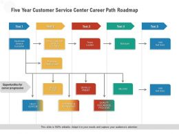 Five Year Customer Service Center Career Path Roadmap