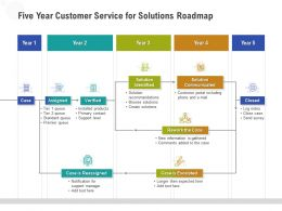 Five Year Customer Service For Solutions Roadmap