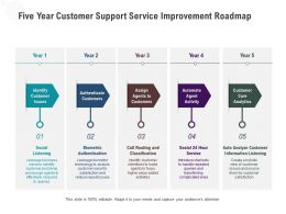Five Year Customer Support Service Improvement Roadmap