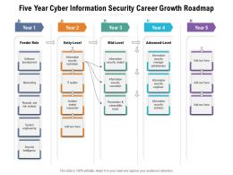 Five Year Cyber Information Security Career Growth Roadmap