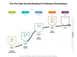 Five Year Cyber Security Roadmap For Continuous Threat Analysis