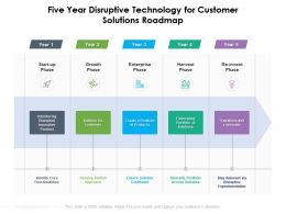 Five Year Disruptive Technology For Customer Solutions Roadmap