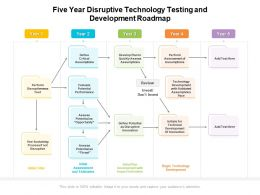 Five Year Disruptive Technology Testing And Development Roadmap