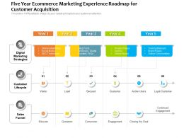 Five Year Ecommerce Marketing Experience Roadmap For Customer Acquisition