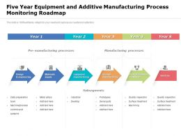 Five Year Equipment And Additive Manufacturing Process Monitoring Roadmap