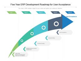 Five Year ERP Development Roadmap For User Acceptance